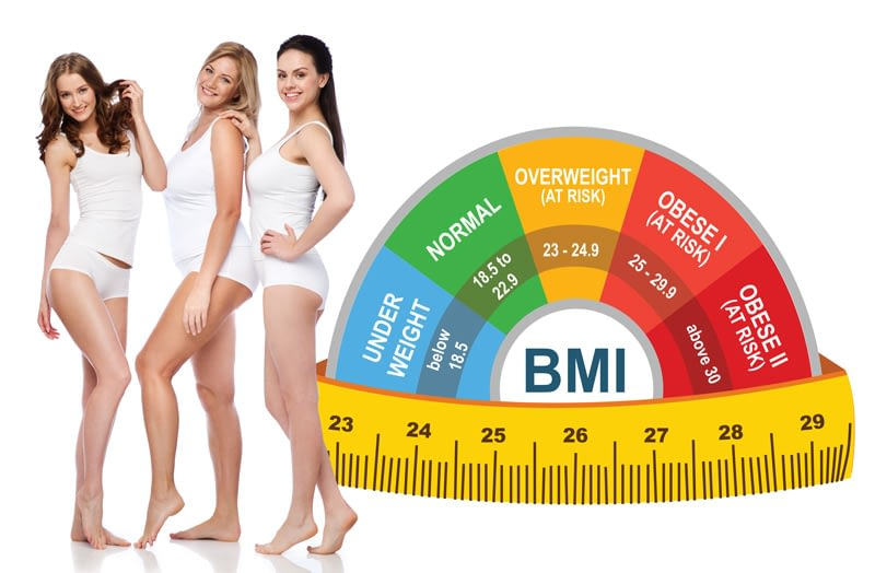 Infographic about body fat and fat reduction procedure